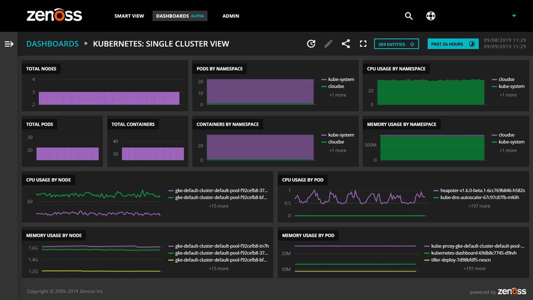 Optimized Application Performance
