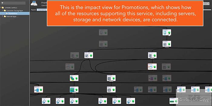 Zenoss Service Impact