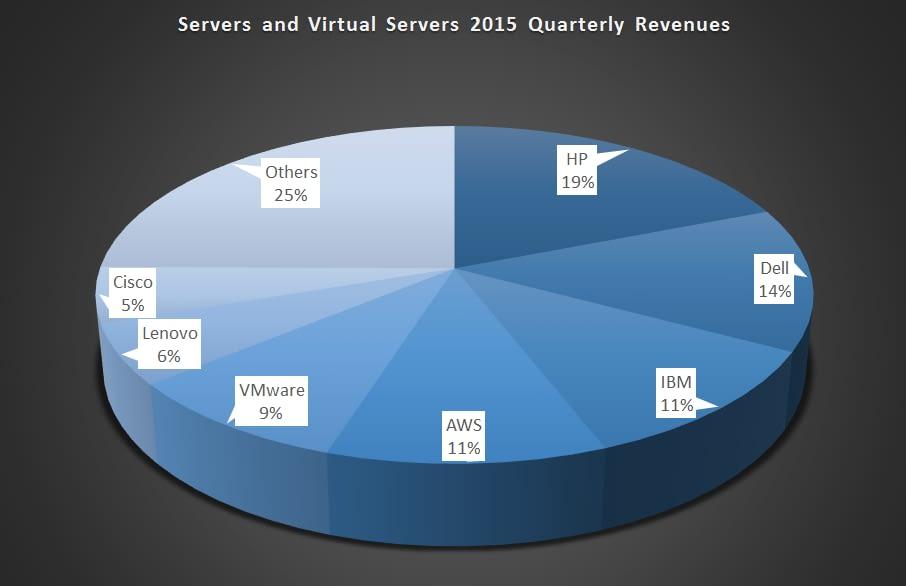 Server_and_Virtual_Server_Market_Share_Q2_2015