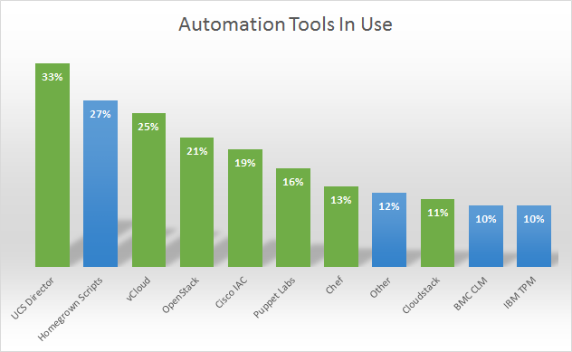 Converged Infrastructure Automation Tools In Use