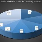 servers and virtual servers 2015 quarterly revenues pie chart