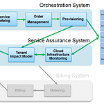 cloud operations orchestration system