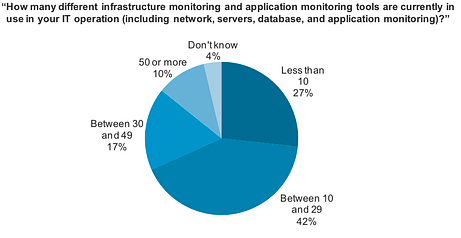 Zenoss Forrester Report How Many Monitoring Tools 2013