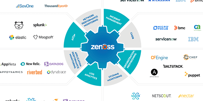 How Zenoss Connects Your IT Environment