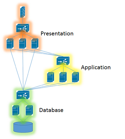 Application Impact Models 3