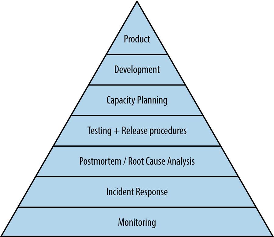 Service Reliability Hierarchy