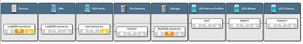 Zenoss Monitors Cisco UCS like a champ (more like a boss!)