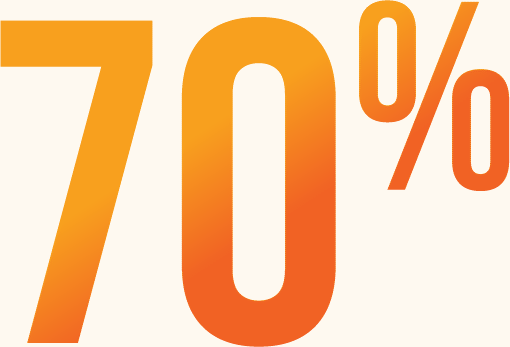 Increase Automation 70%